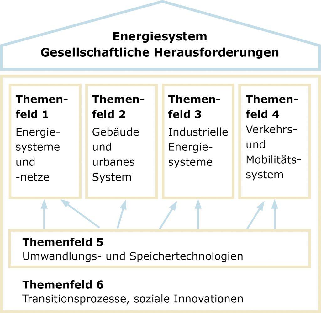 Energiesystem Themenfelder